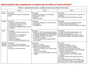 Apprendre porter secours aps du cycle 1 au cycle 3 inspection de l 39 ducation nationale de - Apprendre a porter secours cycle 3 ...