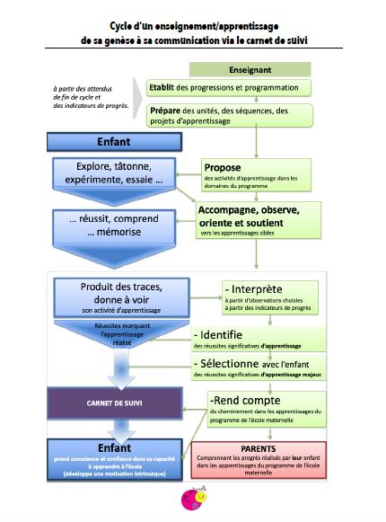 Schéma de la genèse d'un enseignement/ apprentissage